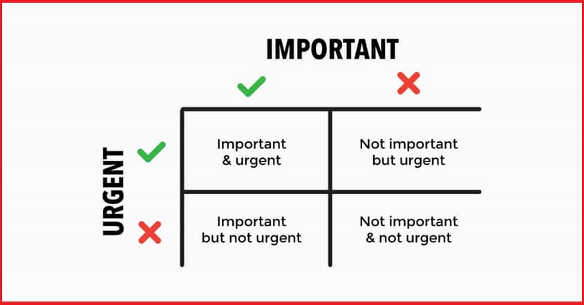 Prioritize your work - How to Get More Done?