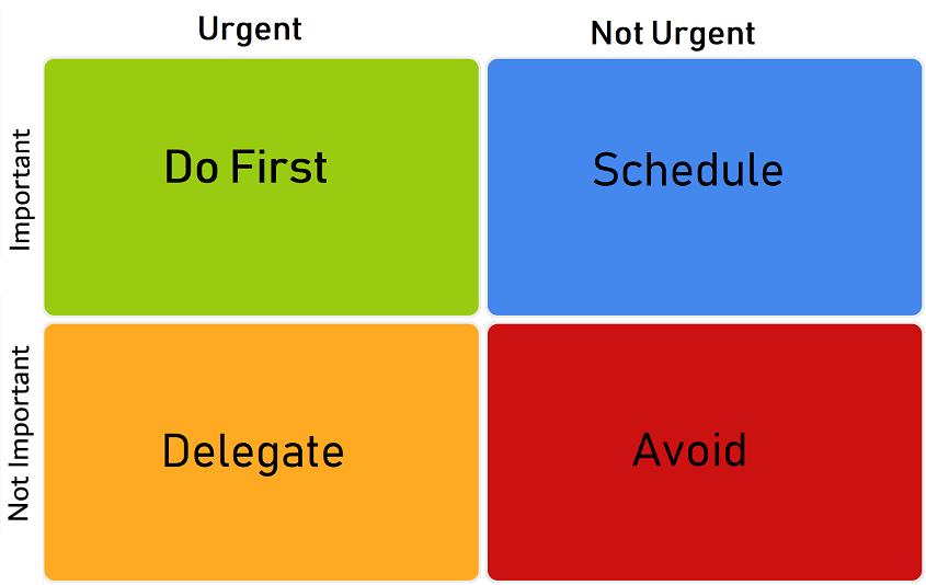 Eisenhower decision making technique